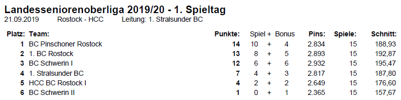 Tabellenstand Landesseniorenoberliga Bowling | Mecklenburg-Vorpommern