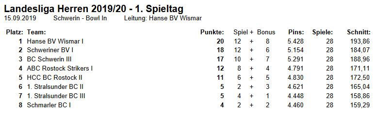 Tabelle Bowling Landesliga 2019/2020