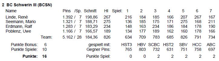 Spielstatistik Bowling-Landesliga BC Schwerin 3 | Sport in Schwerin